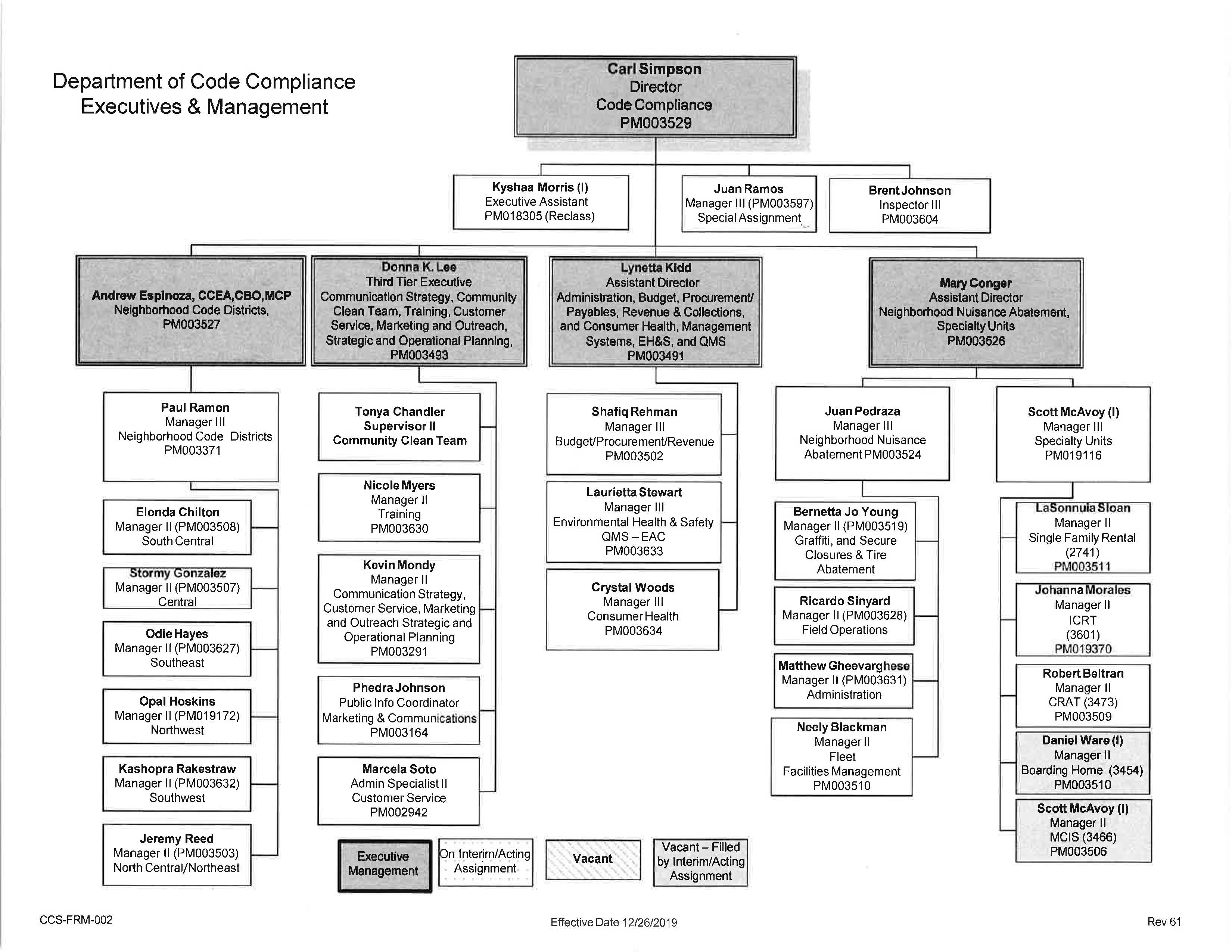 Department of Code Services Organizational Chart.jpg