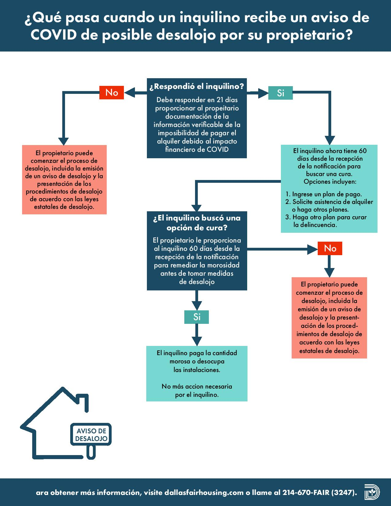Possible Eviction Flow Chart FINAL SPN-page-001.jpg