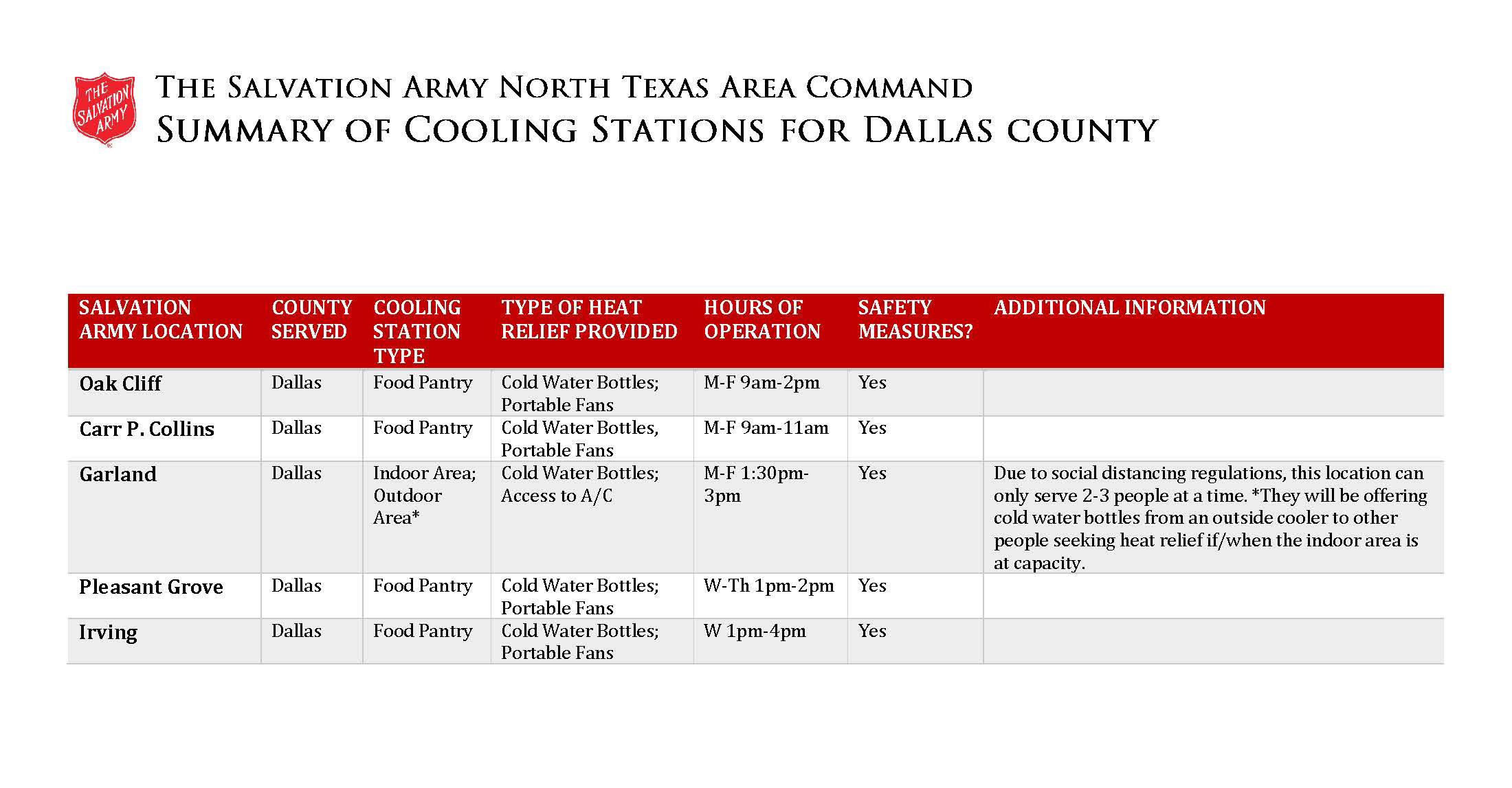 2020 Summary of Colloing Stations Dallas County Locations